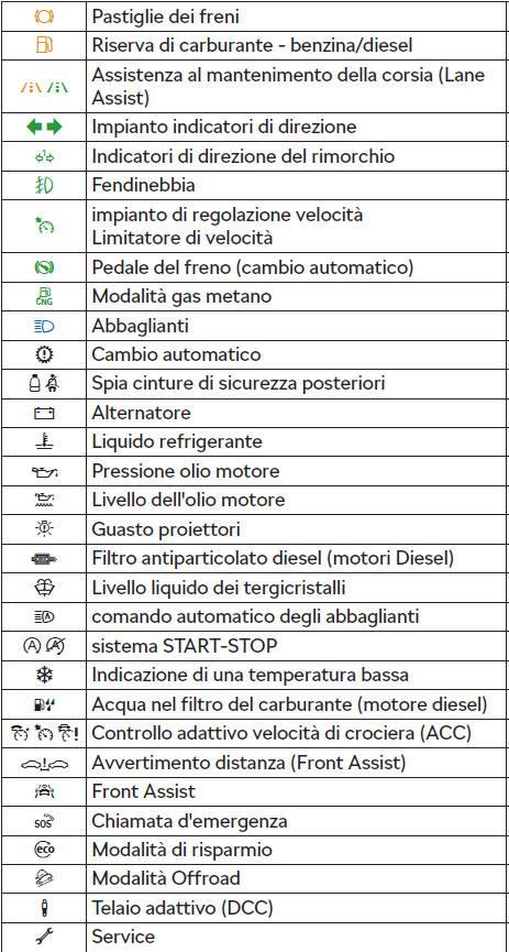 Skoda Octavia Spie Di Controllo Strumenti E Spie Di Controllo Uso Skoda Octavia Manuale Del Proprietario